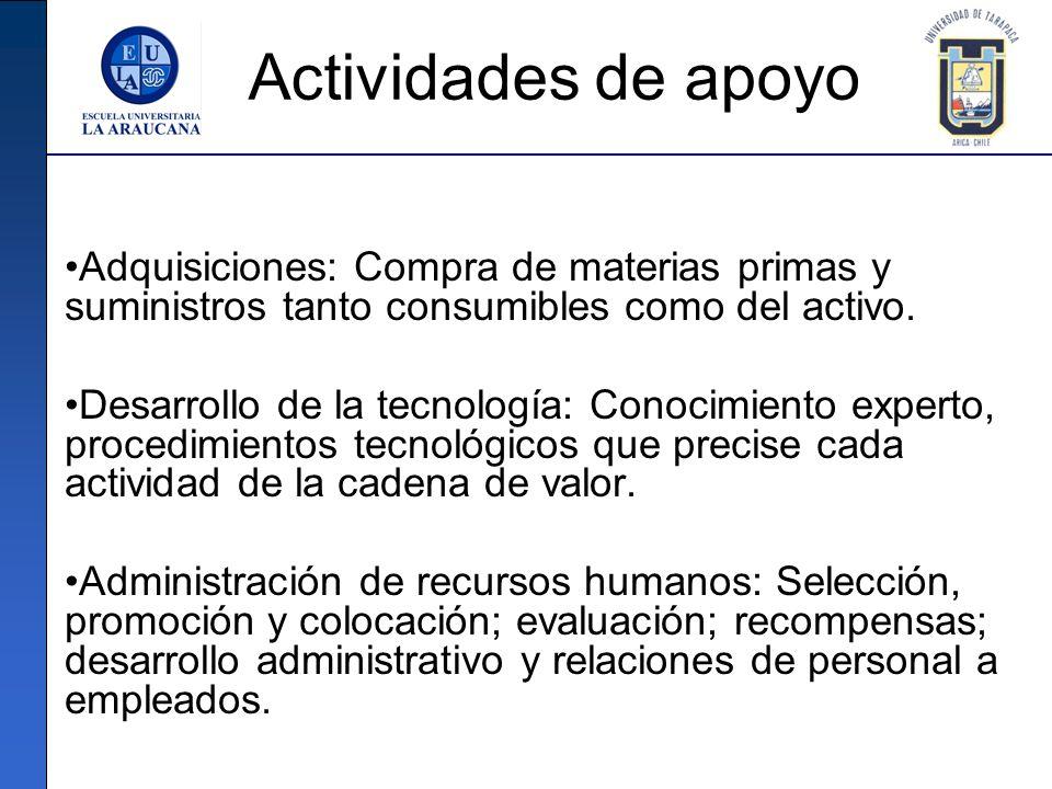 Actividades de apoyo Adquisiciones: Compra de materias primas y suministros tanto consumibles como del activo.