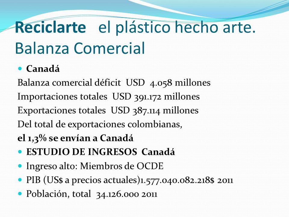 Reciclarte el plástico hecho arte. Balanza Comercial