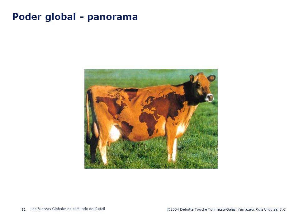 Poder global - panorama