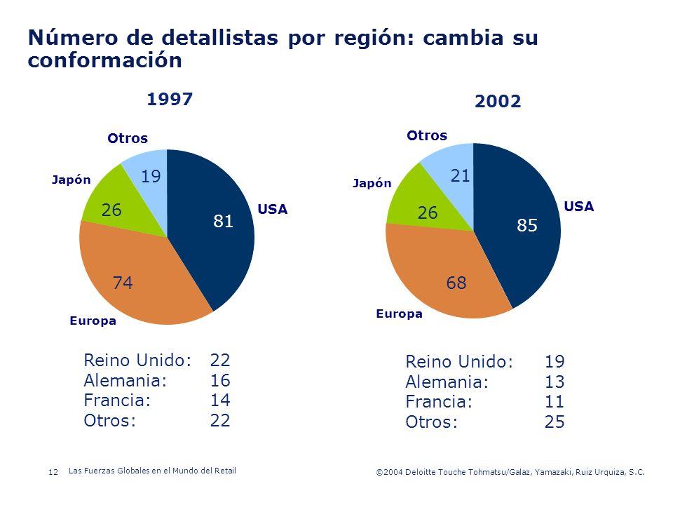 Número de detallistas por región: cambia su conformación