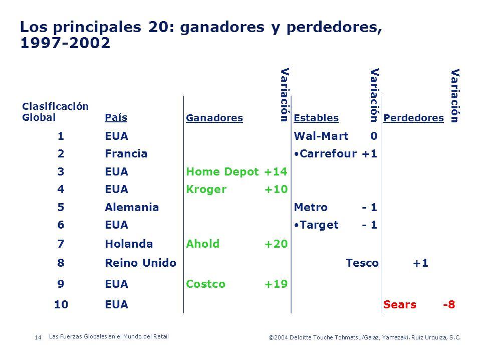 Los principales 20: ganadores y perdedores, 1997-2002