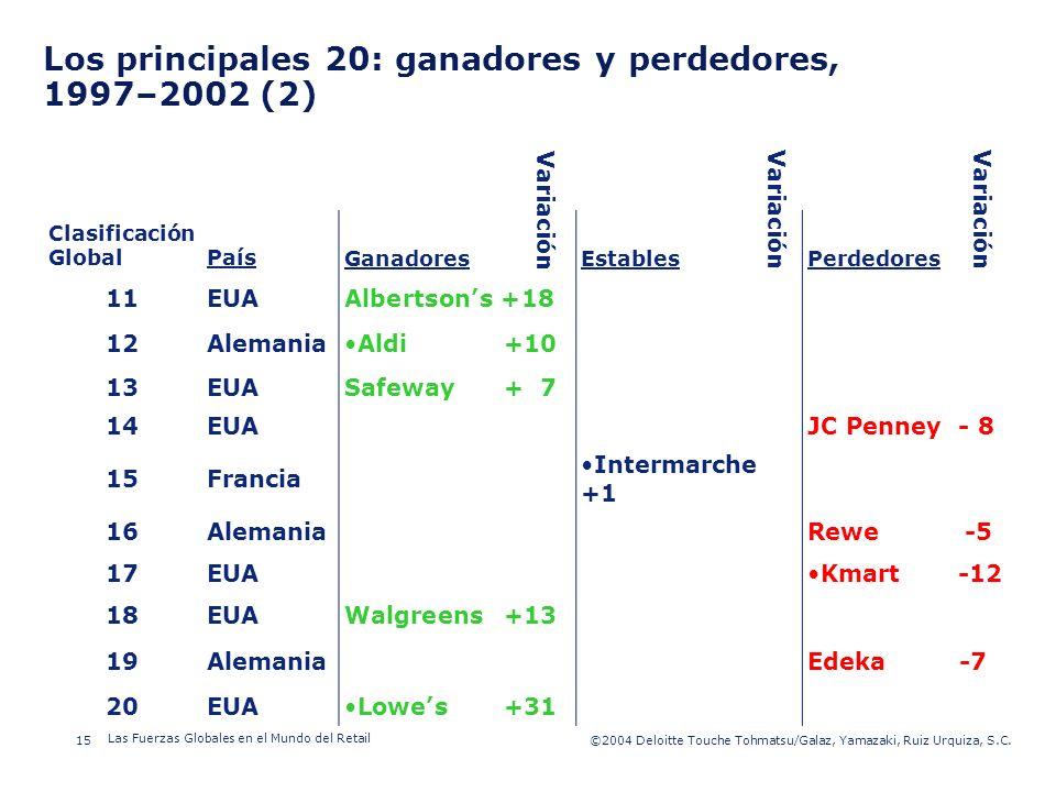 Los principales 20: ganadores y perdedores, 1997–2002 (2)