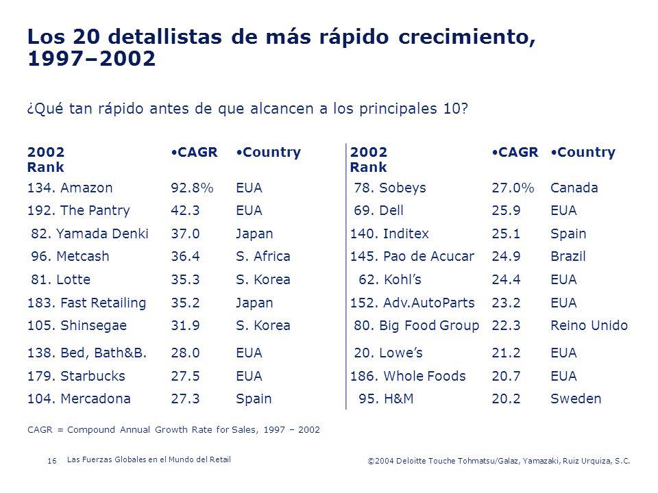 Los 20 detallistas de más rápido crecimiento, 1997–2002
