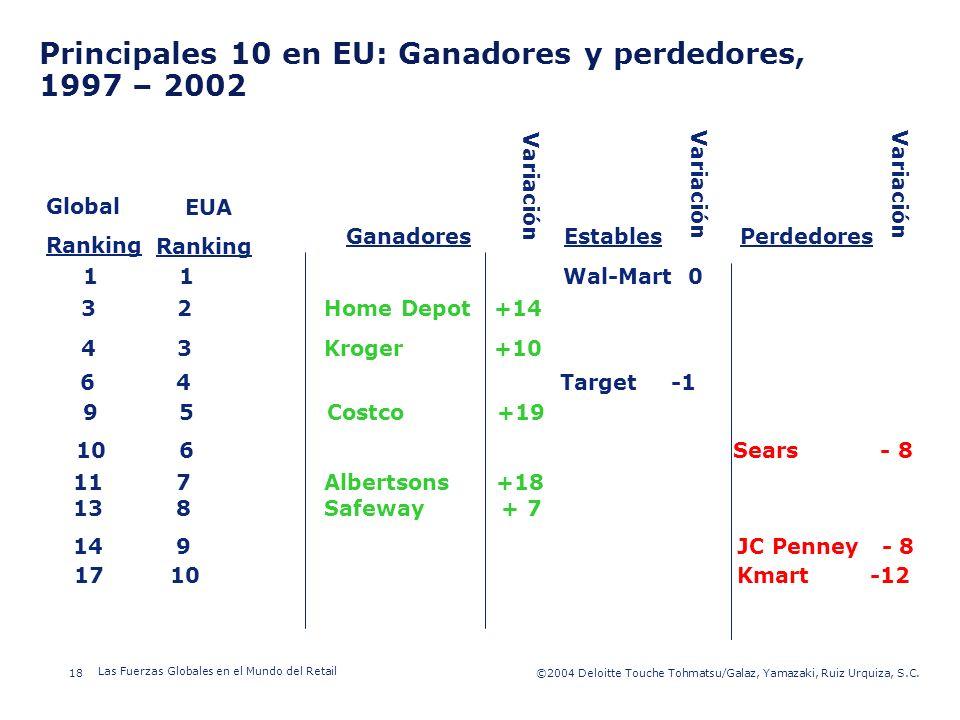 Principales 10 en EU: Ganadores y perdedores, 1997 – 2002