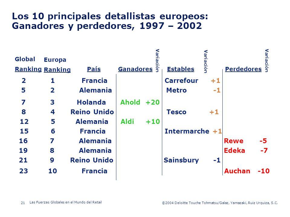 Los 10 principales detallistas europeos: Ganadores y perdedores, 1997 – 2002