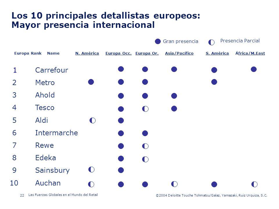 Los 10 principales detallistas europeos: Mayor presencia internacional