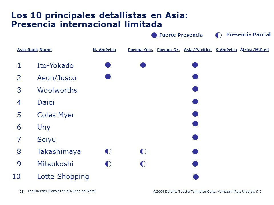 Los 10 principales detallistas en Asia: Presencia internacional limitada