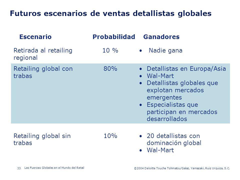 Futuros escenarios de ventas detallistas globales