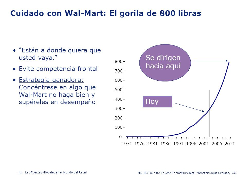 Cuidado con Wal-Mart: El gorila de 800 libras