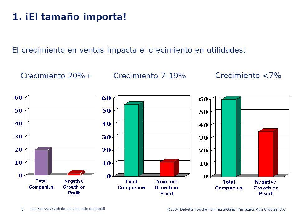 1. ¡El tamaño importa! El crecimiento en ventas impacta el crecimiento en utilidades: Crecimiento 20%+