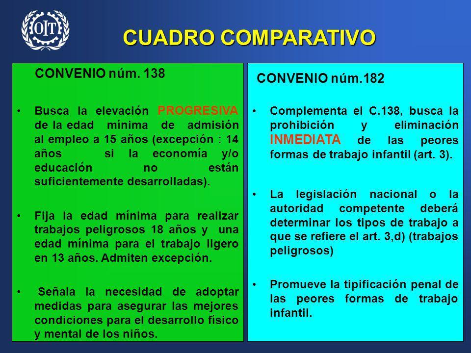 CUADRO COMPARATIVO CONVENIO núm.182 CONVENIO núm. 138