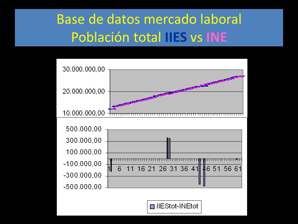 Base de datos mercado laboral Población total IIES vs INE