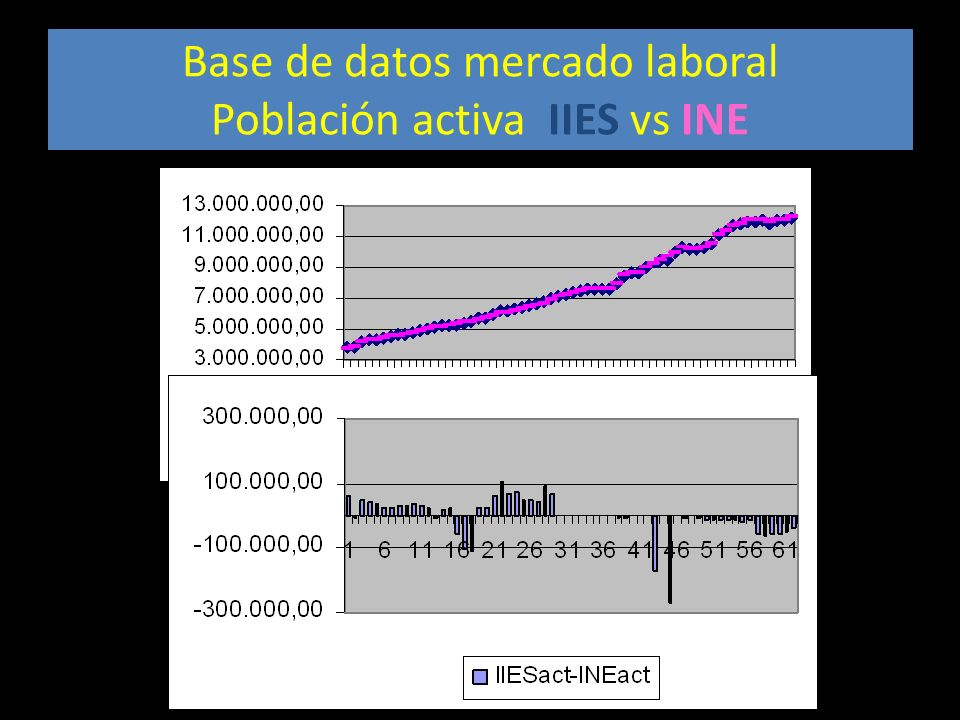 Base de datos mercado laboral Población activa IIES vs INE