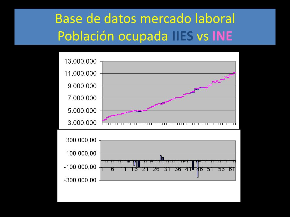 Base de datos mercado laboral Población ocupada IIES vs INE
