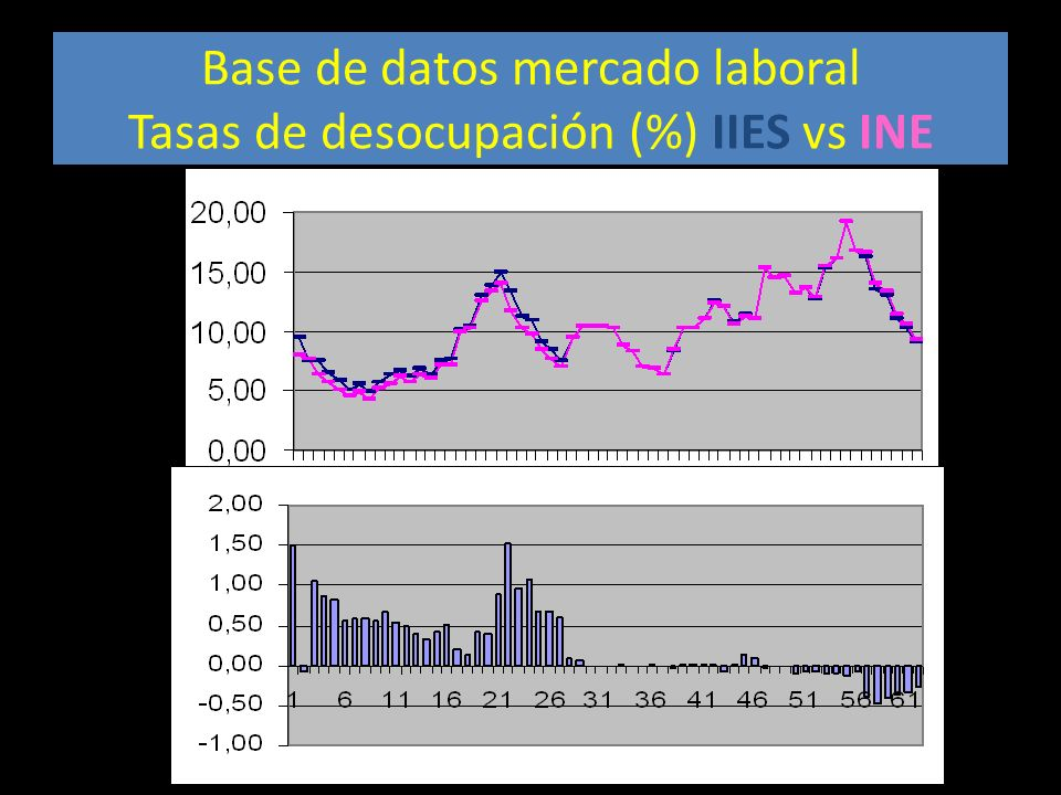 Base de datos mercado laboral Tasas de desocupación (%) IIES vs INE