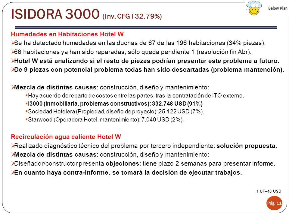 ISIDORA 3000 (Inv. CFG I 32,79%) Humedades en Habitaciones Hotel W