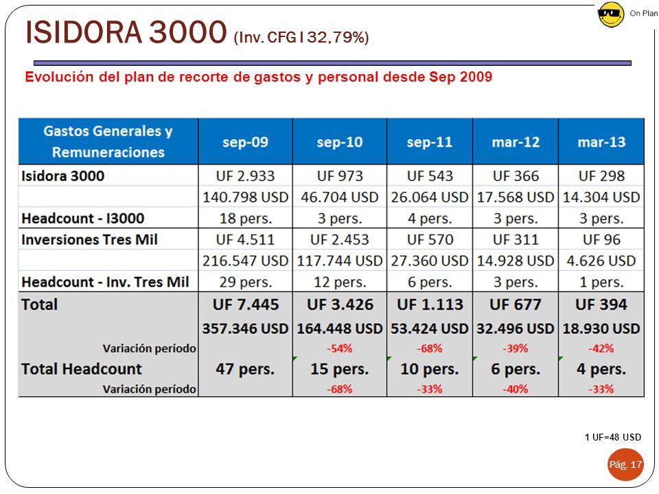 ISIDORA 3000 (Inv. CFG I 32,79%) Evolución del plan de recorte de gastos y personal desde Sep 2009.