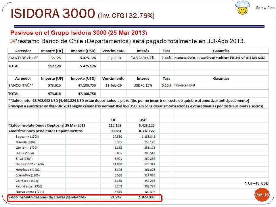 ISIDORA 3000 (Inv. CFG I 32,79%) Pasivos en el Grupo Isidora 3000 (25 Mar 2013)
