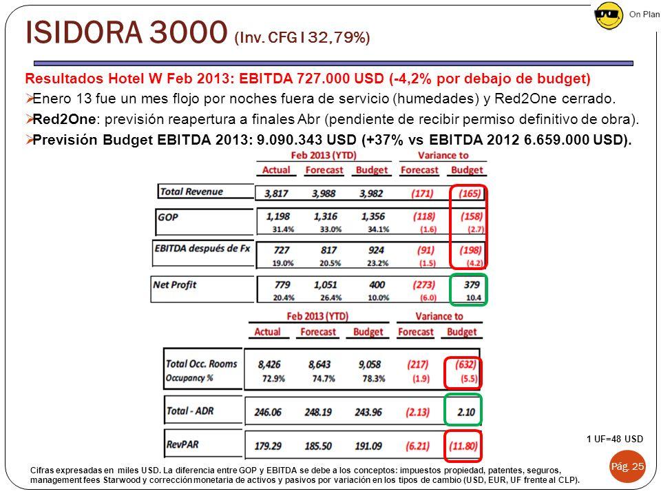 ISIDORA 3000 (Inv. CFG I 32,79%) Resultados Hotel W Feb 2013: EBITDA 727.000 USD (-4,2% por debajo de budget)