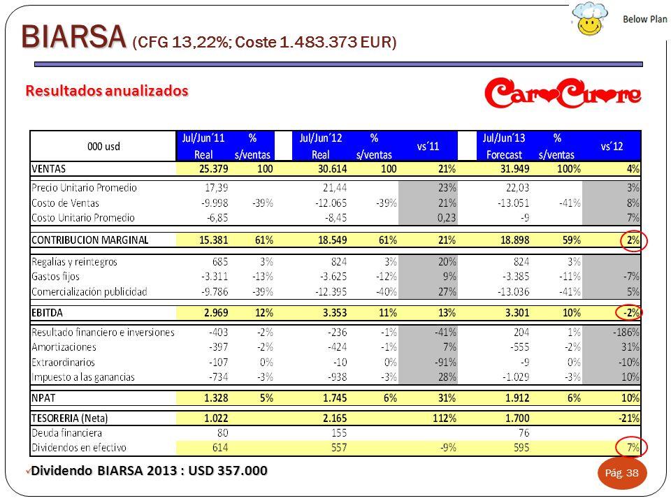 BIARSA (CFG 13,22%; Coste 1.483.373 EUR)