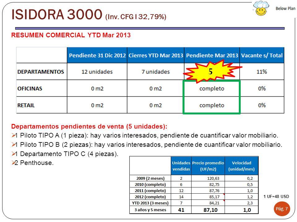 ISIDORA 3000 (Inv. CFG I 32,79%) 5 RESUMEN COMERCIAL YTD Mar 2013