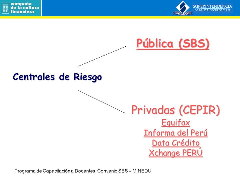 Pública (SBS) Privadas (CEPIR) Centrales de Riesgo Equifax
