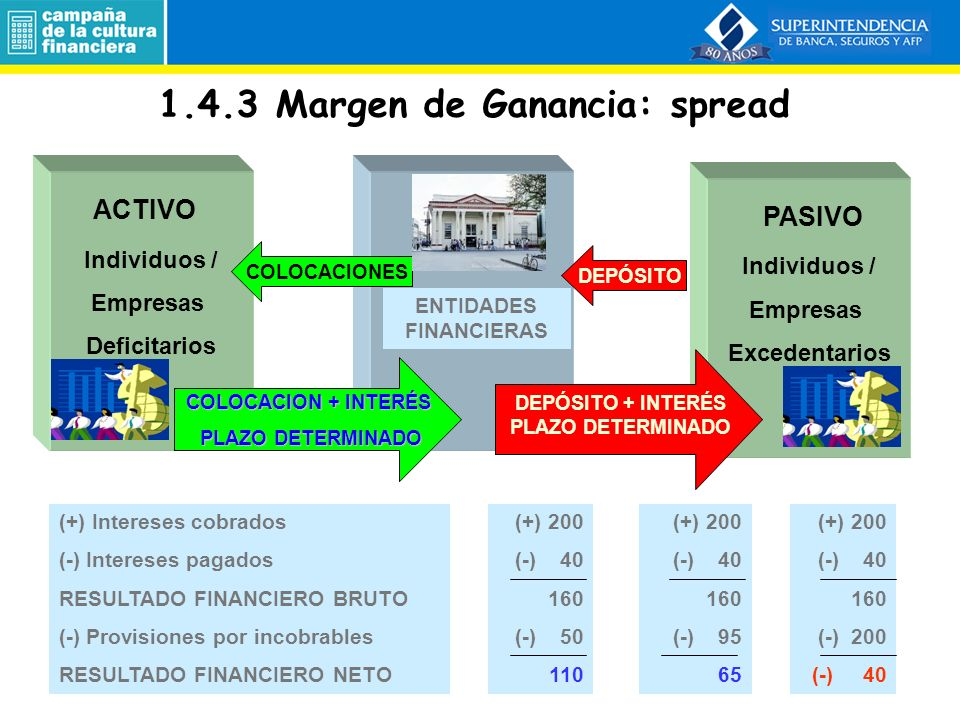 1.4.3 Margen de Ganancia: spread