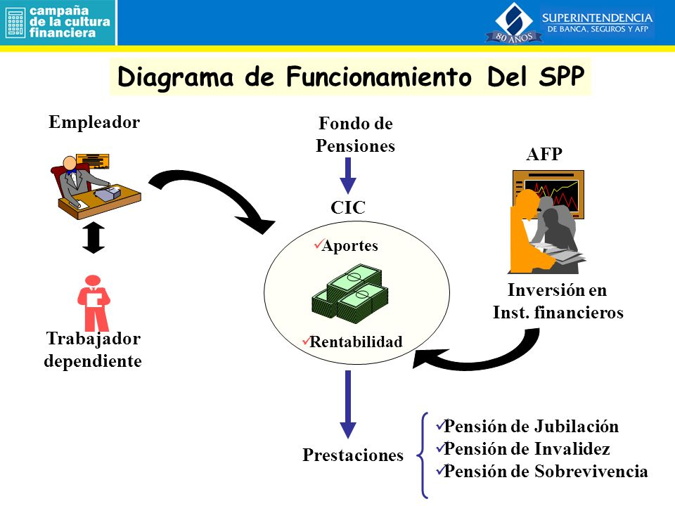 Diagrama de Funcionamiento Del SPP Trabajador dependiente