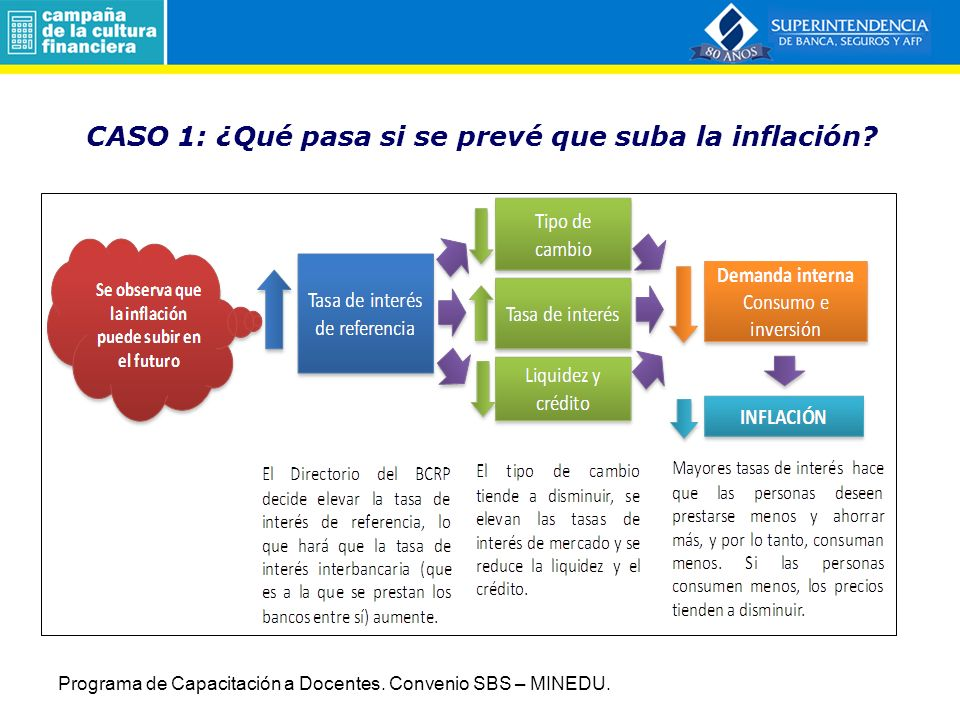 CASO 1: ¿Qué pasa si se prevé que suba la inflación