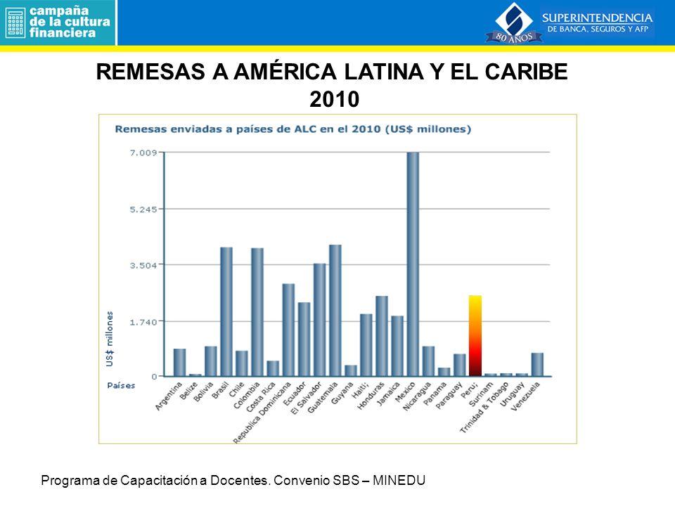 REMESAS A AMÉRICA LATINA Y EL CARIBE