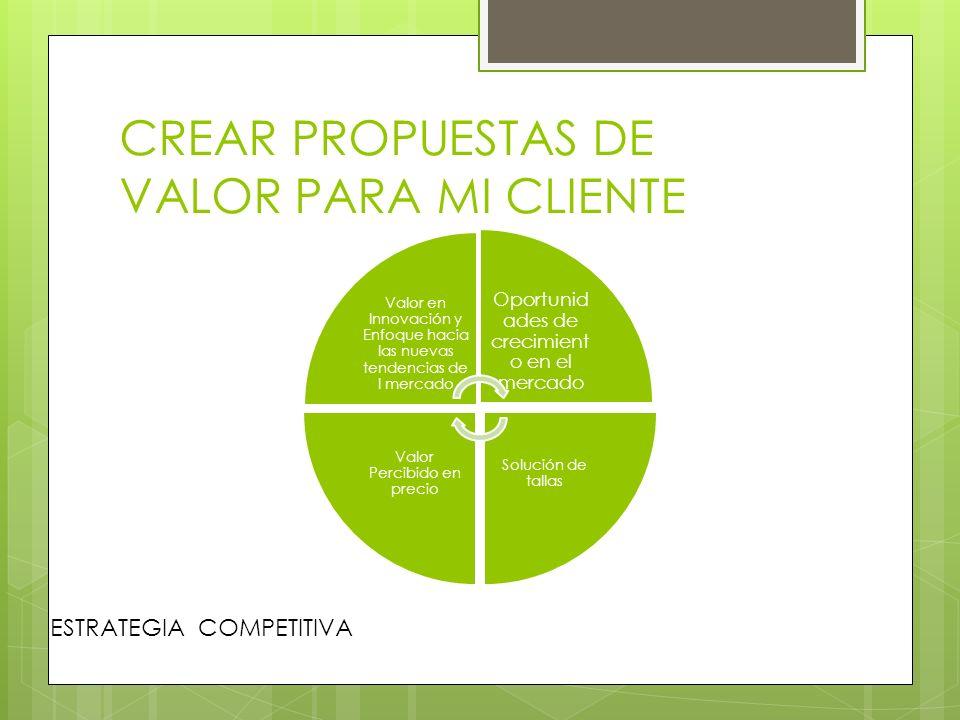 CREAR PROPUESTAS DE VALOR PARA MI CLIENTE