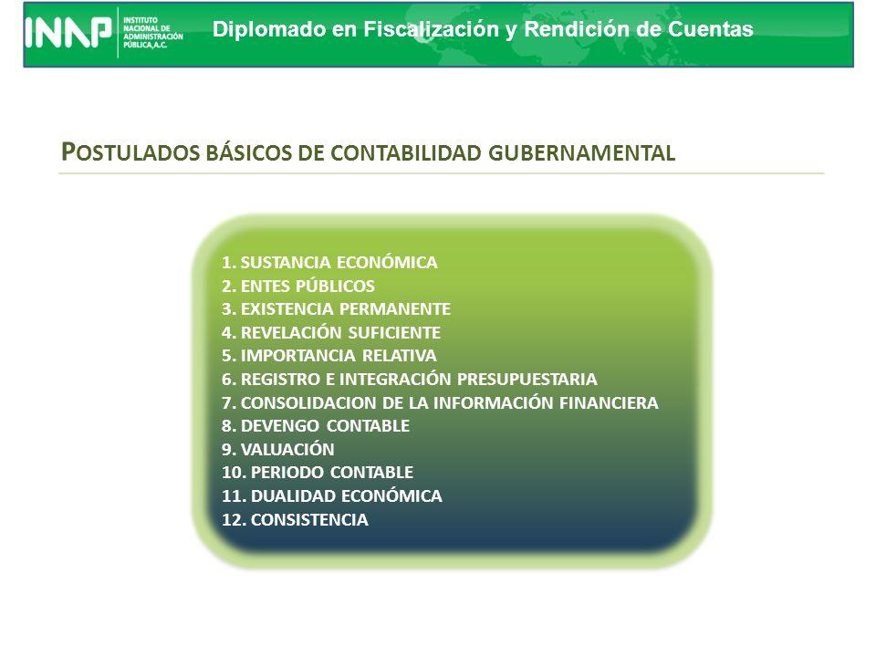POSTULADOS BÁSICOS DE CONTABILIDAD GUBERNAMENTAL