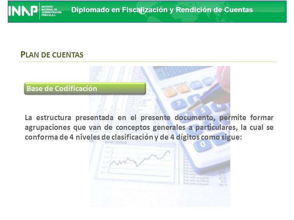 PLAN DE CUENTAS Base de Codificación