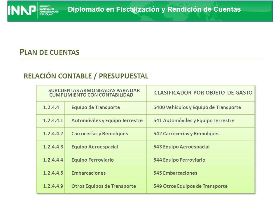 PLAN DE CUENTAS RELACIÓN CONTABLE / PRESUPUESTAL