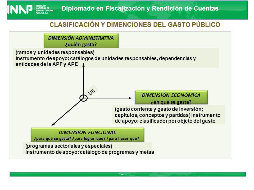 CLASIFICACIÓN Y DIMENCIONES DEL GASTO PÚBLICO