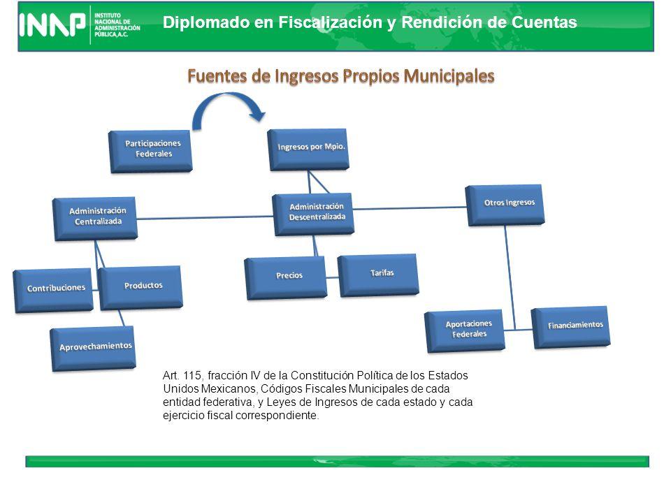 Fuentes de Ingresos Propios Municipales