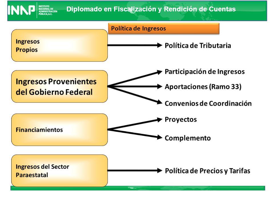 Ingresos Provenientes del Gobierno Federal