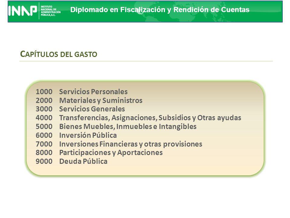 CAPÍTULOS DEL GASTO 1000 Servicios Personales