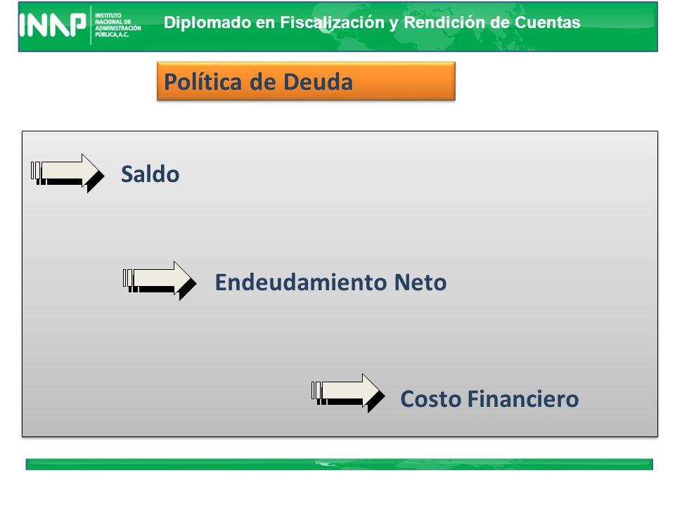 Política de Deuda Saldo Endeudamiento Neto Costo Financiero