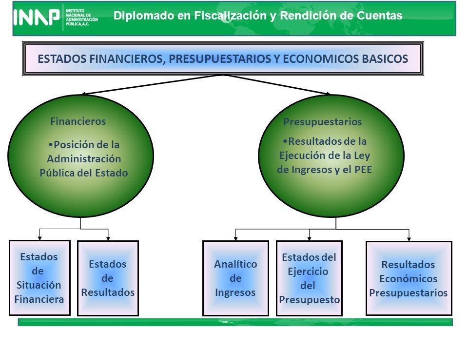ESTADOS FINANCIEROS, PRESUPUESTARIOS Y ECONOMICOS BASICOS