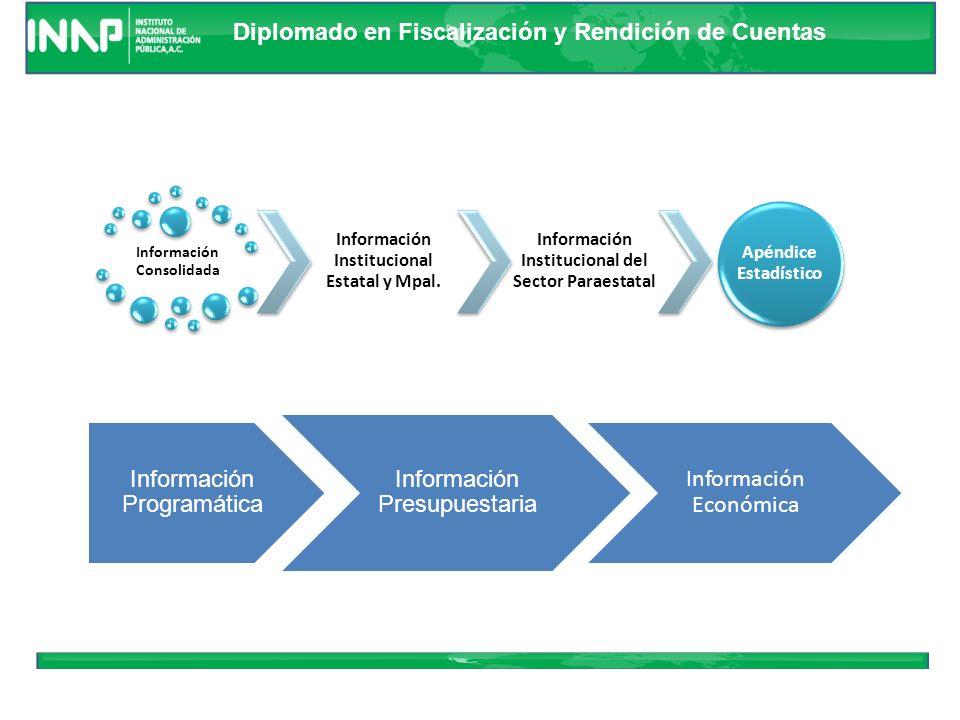 Información Programática Información Presupuestaria