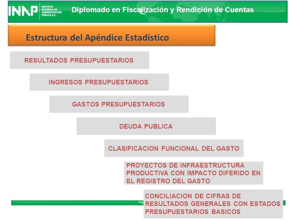 Estructura del Apéndice Estadístico