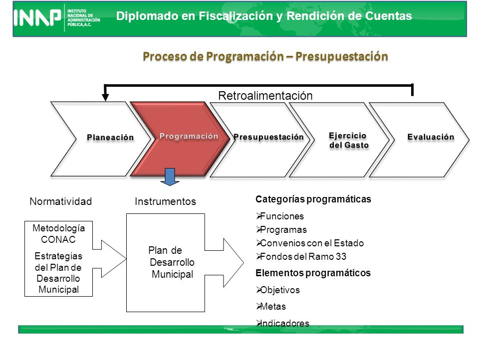 Proceso de Programación – Presupuestación