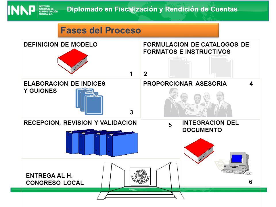 Fases del Proceso DEFINICION DE MODELO