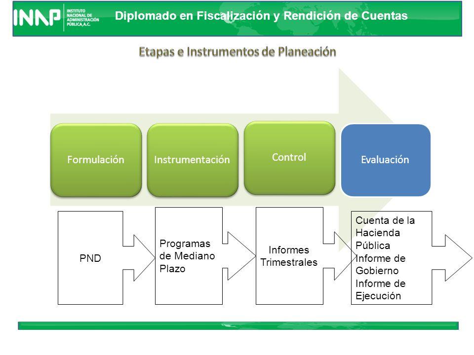 Etapas e Instrumentos de Planeación