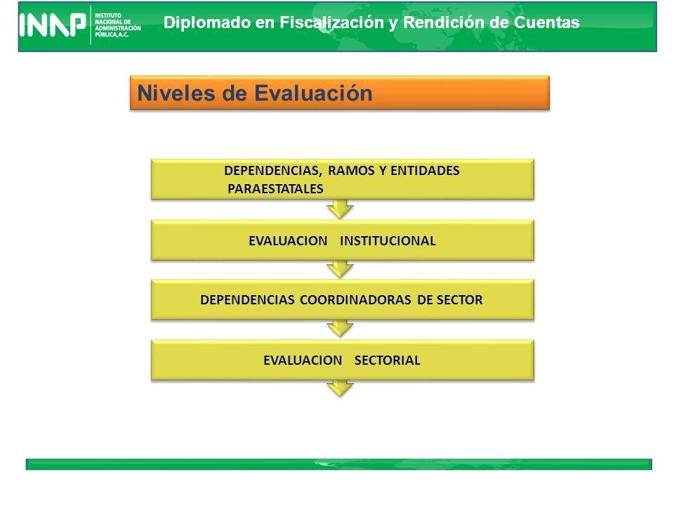 Niveles de Evaluación DEPENDENCIAS, RAMOS Y ENTIDADES PARAESTATALES