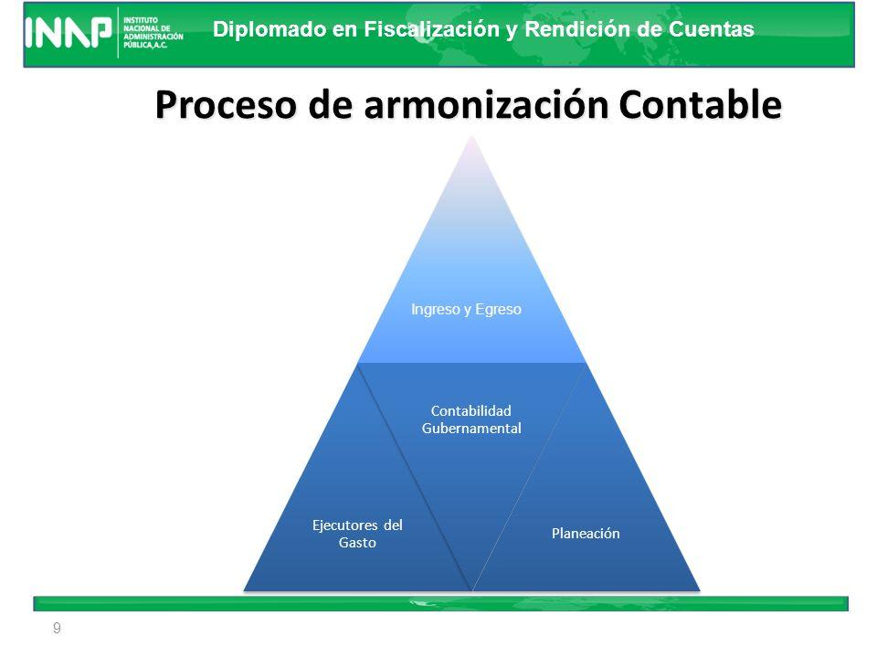 Proceso de armonización Contable