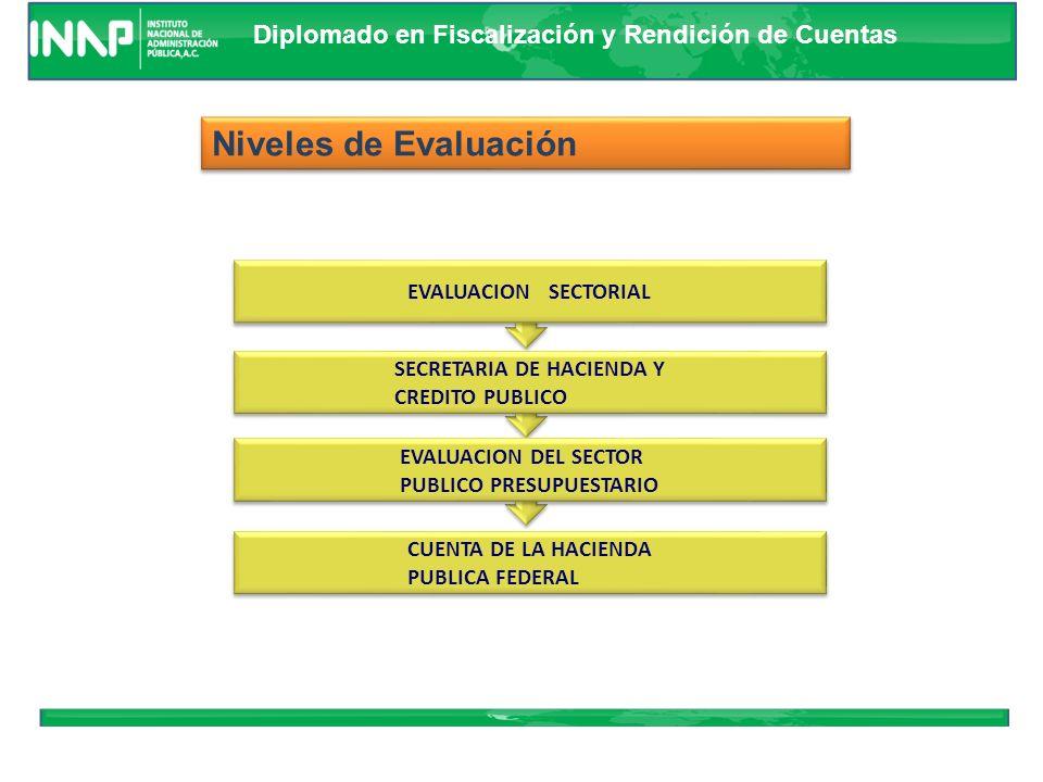 Niveles de Evaluación EVALUACION SECTORIAL