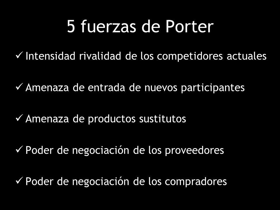 5 fuerzas de Porter Intensidad rivalidad de los competidores actuales