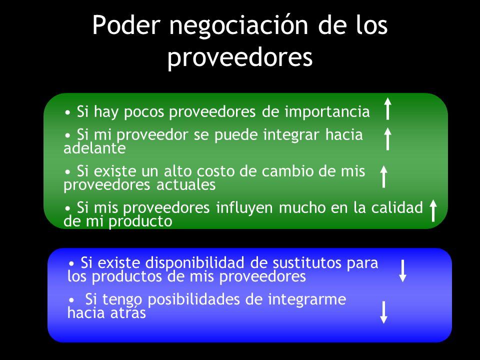 Poder negociación de los proveedores